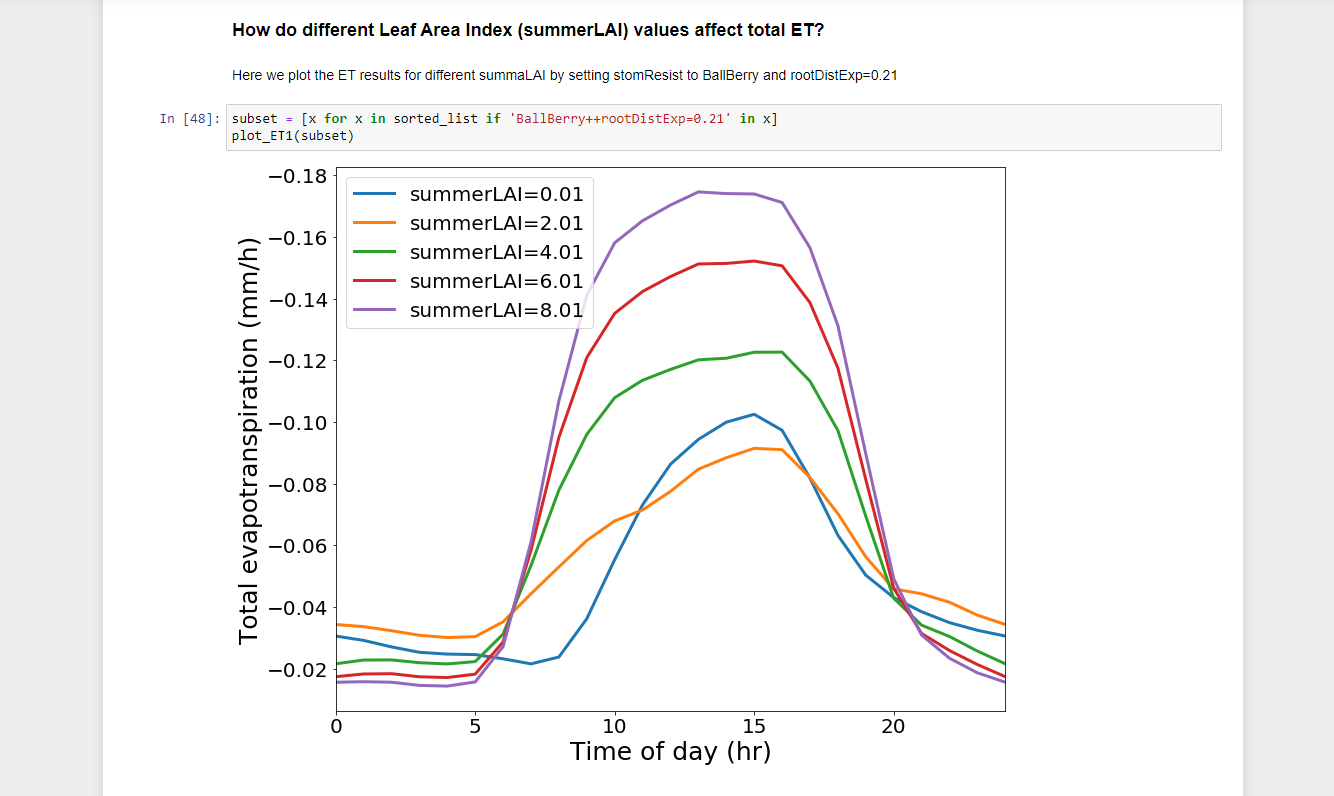 Reproducible Hydrological Modeling with CyberGIS-Jupyter For Water (CJW) and HydroShare